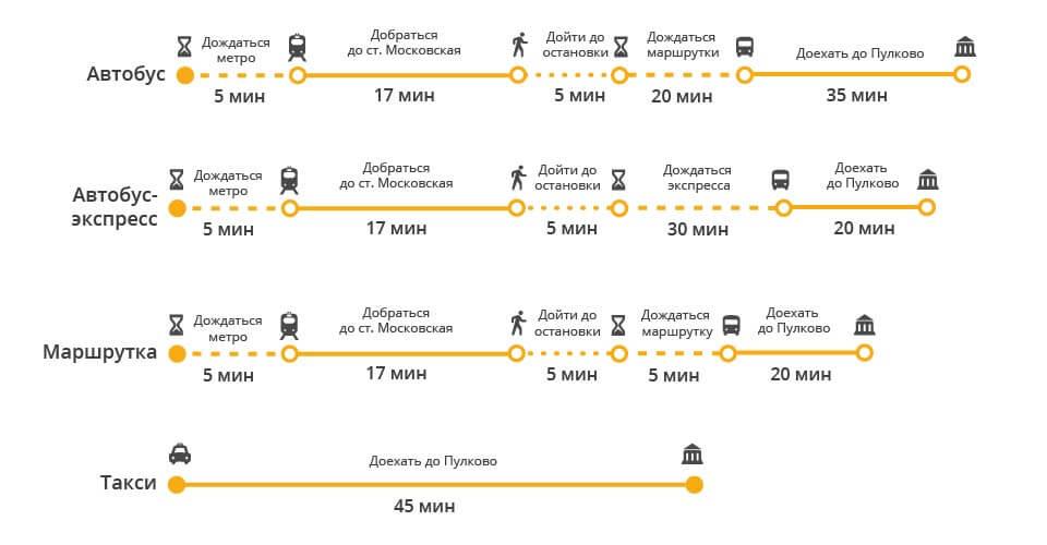 Как доехать из пулково до метро