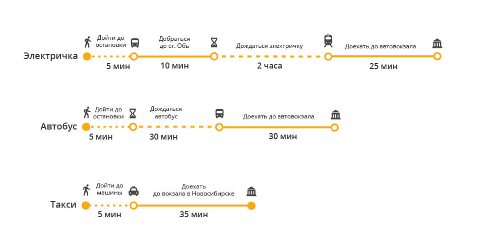 Новосибирск Карасук расстояние между городами на машине