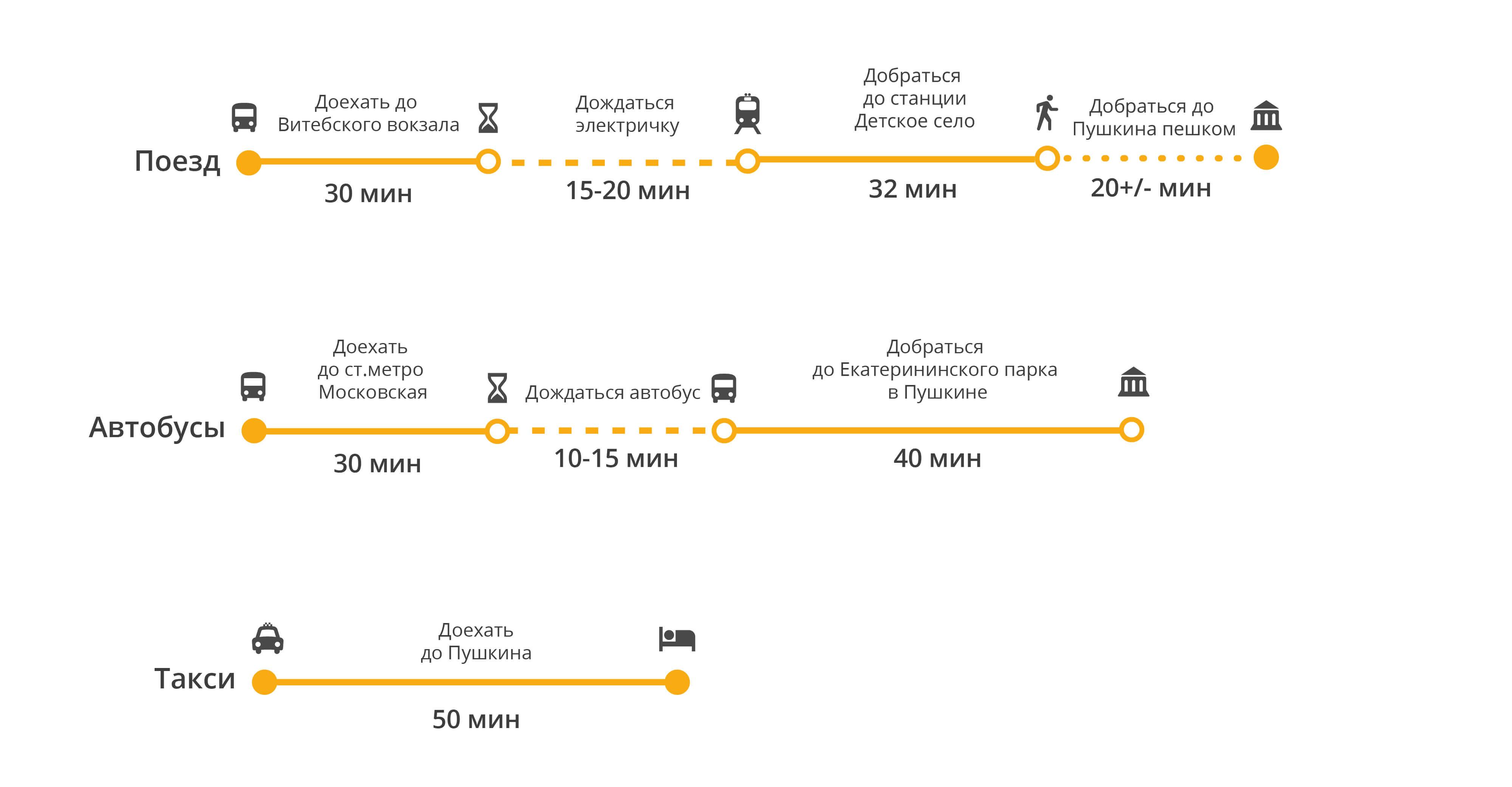 стоимость такси в санкт петербурге от московского вокзала первую очередь хотелось