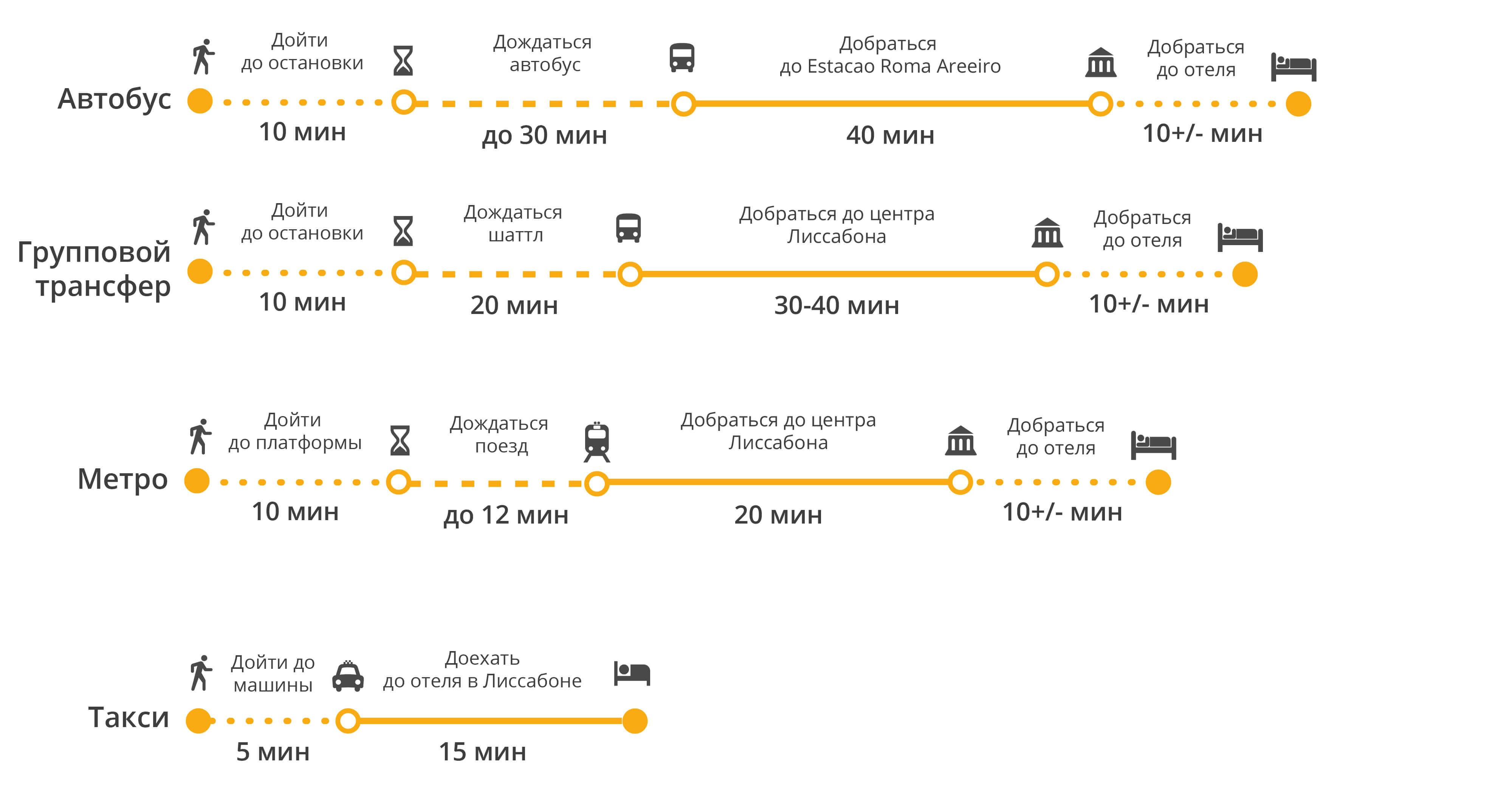 Как недорого долететь до лиссабона