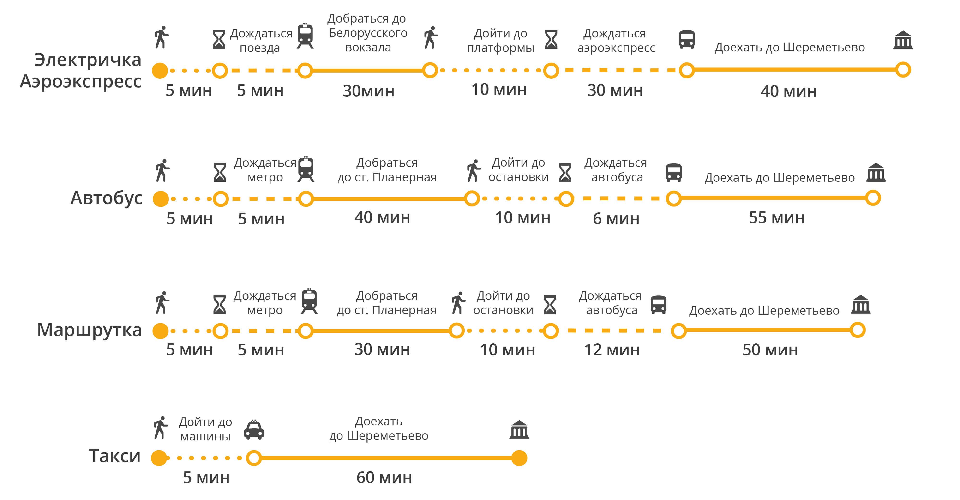 шереметьево терминал д прилет схема проезда на машине