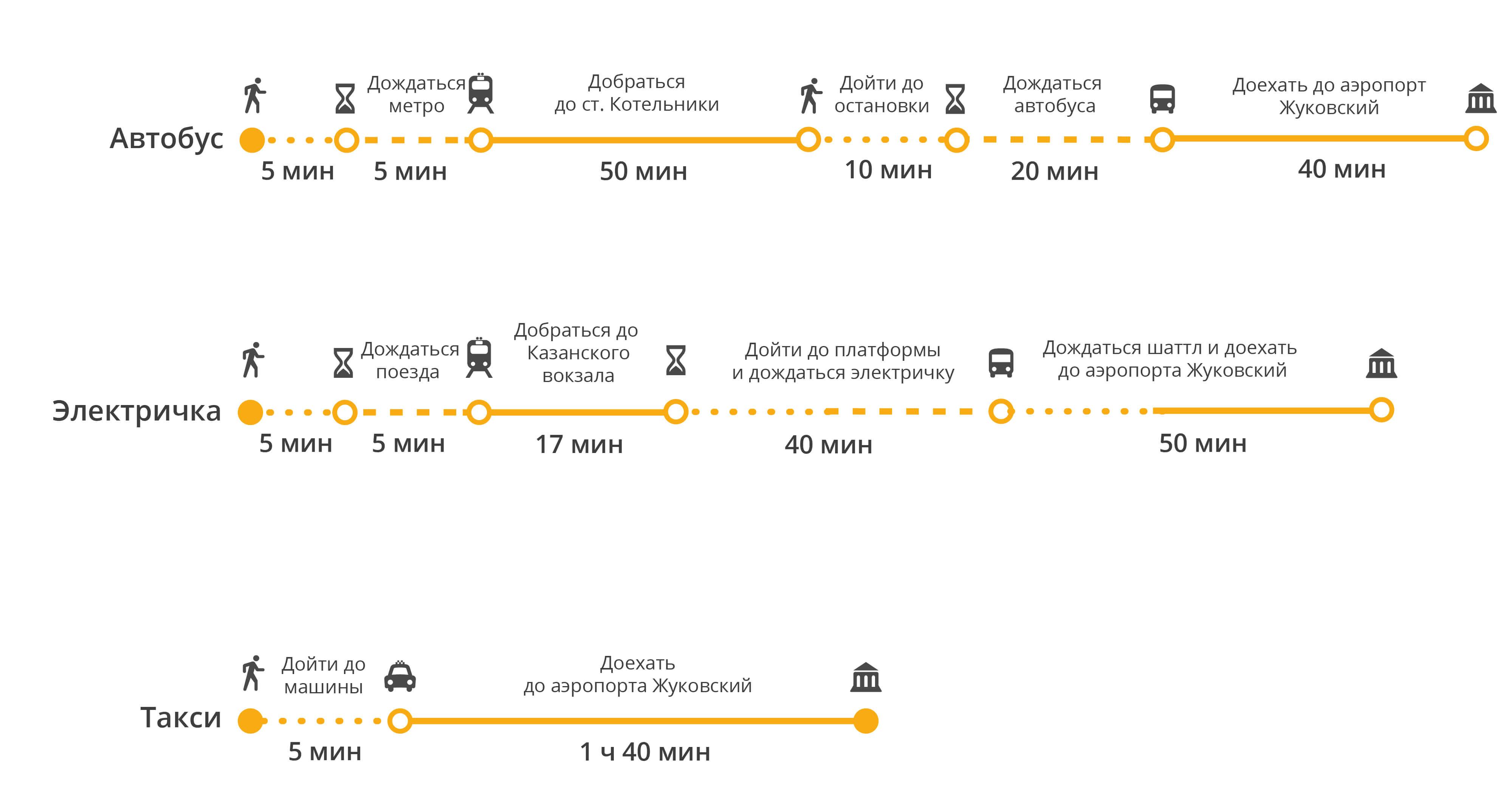 Как в москве добраться до курского вокзала