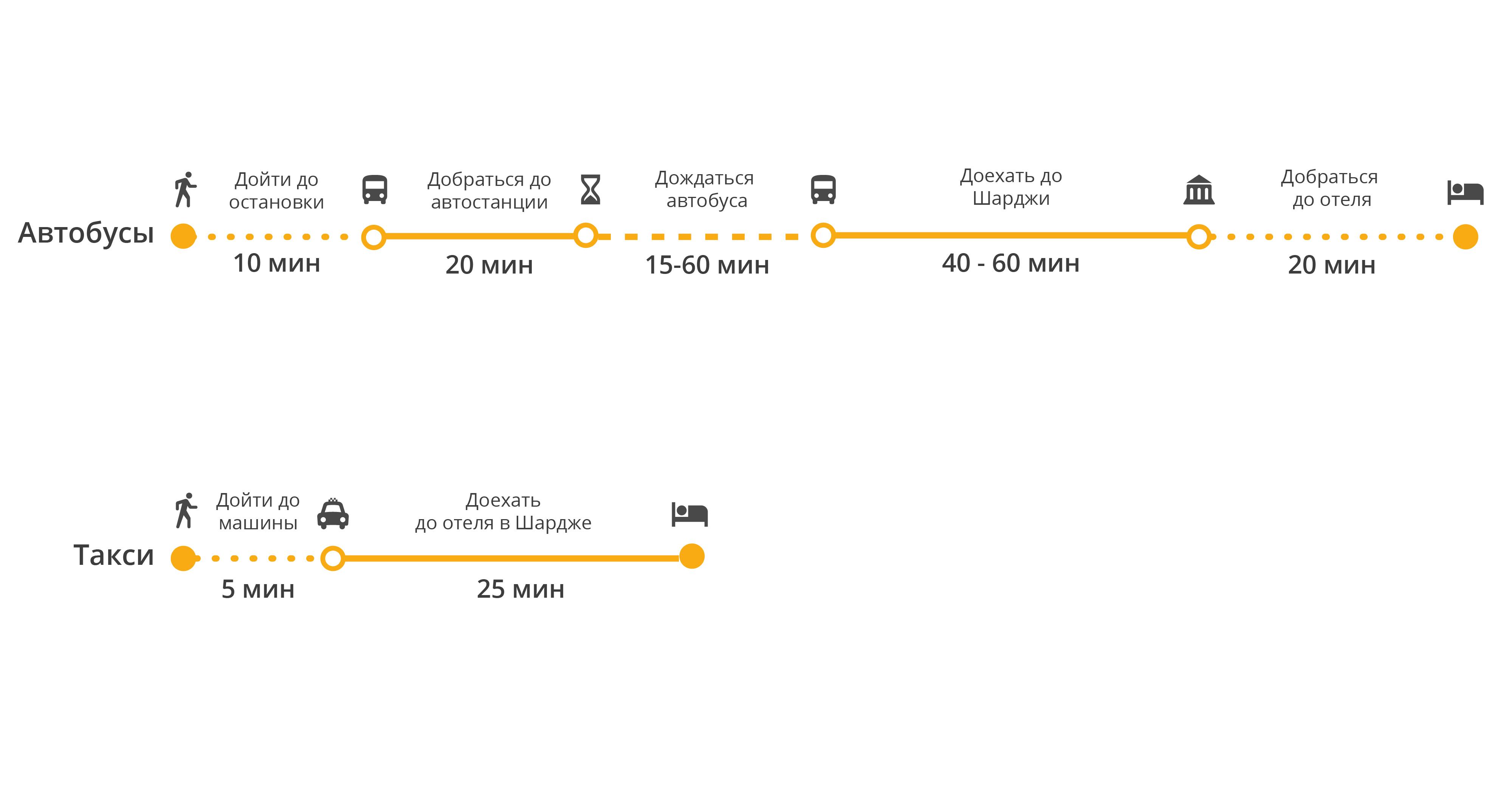 Расстояние от аэропорта дубай до шарджа квартиры в черногории