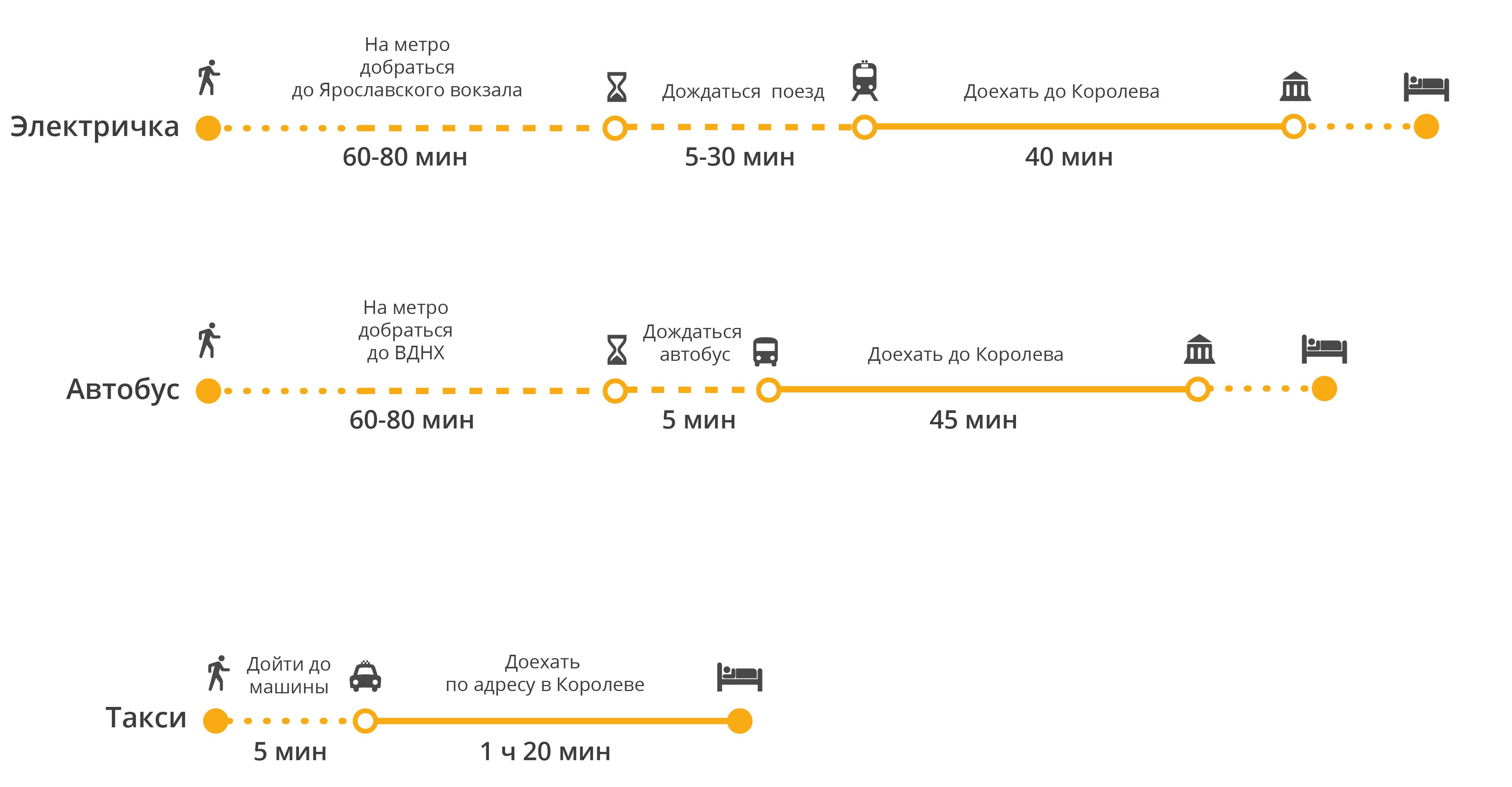Как доехать из Москвы в Королев: расстояние, цены, транспорт?