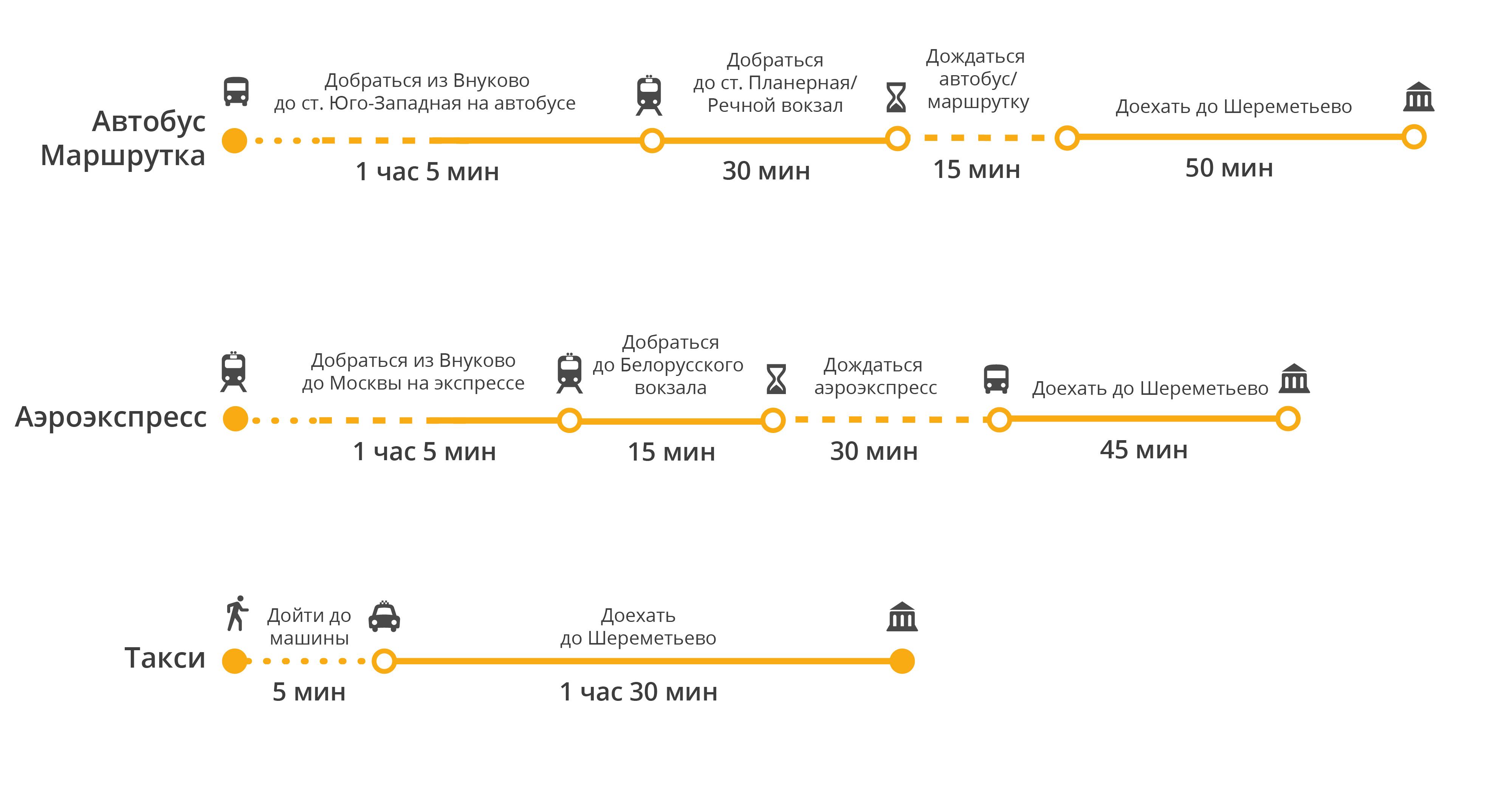 Схема проезда от аэропорта внуково до курского вокзала