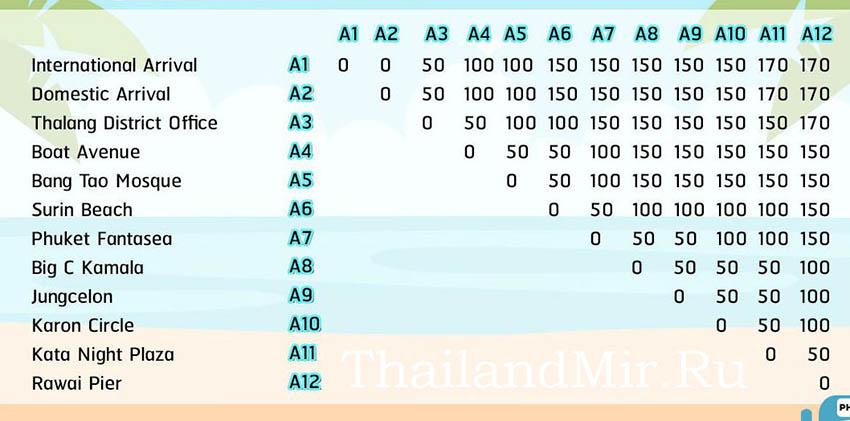 Стоимость проезда на Phuket Smart Bus
